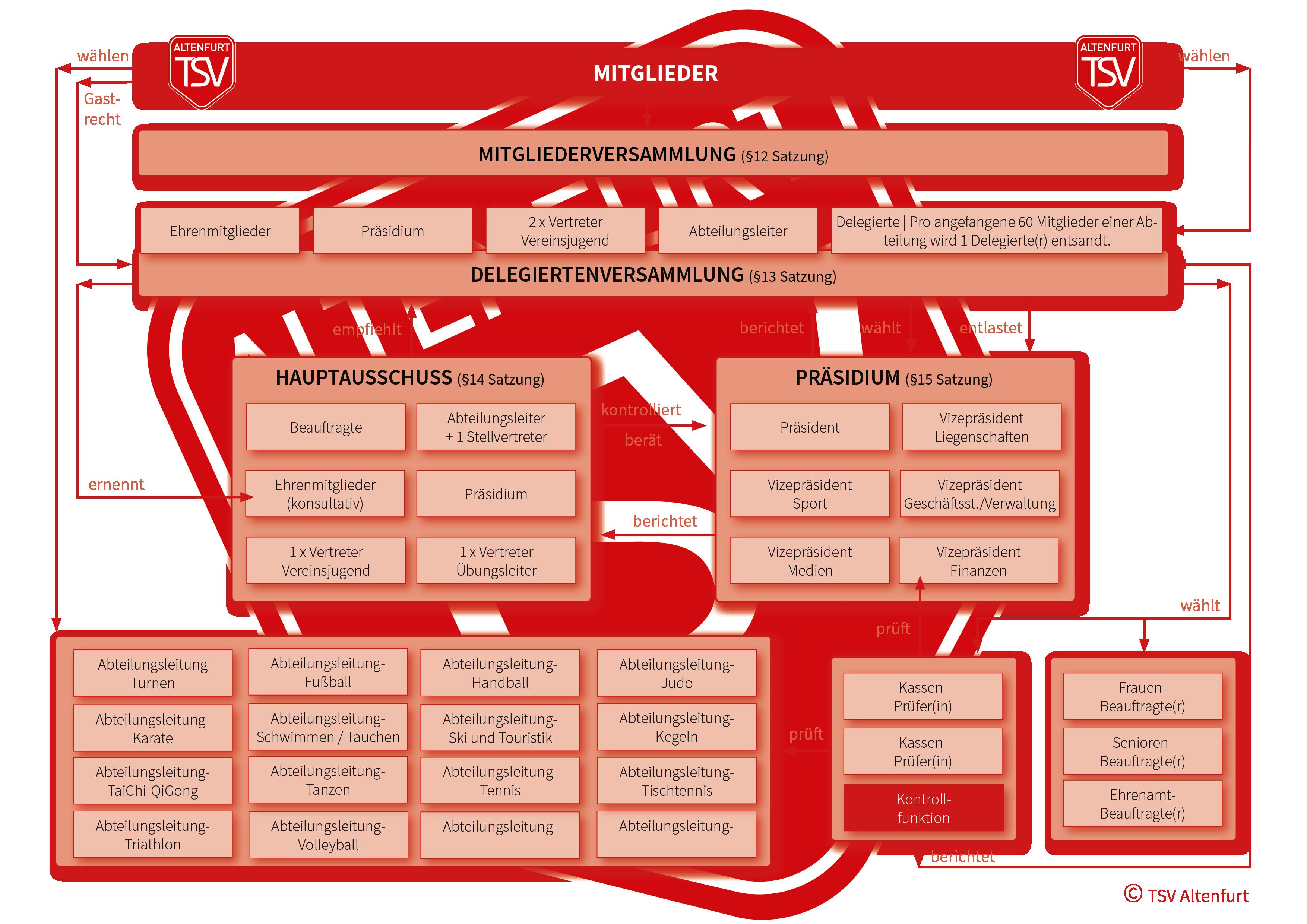 Satzung des TSV Altenfurt als Organigramm